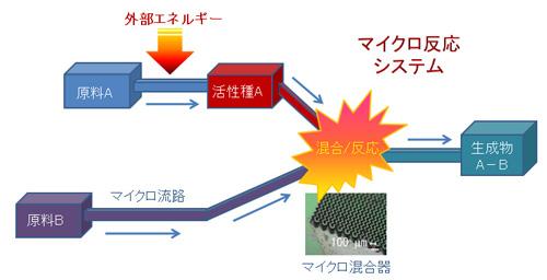 マイクロ反応システム